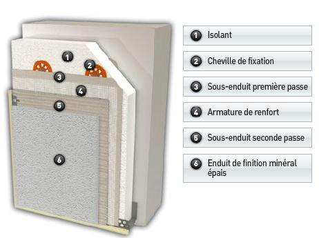 Isolation facade appel aussi isolation thermique par for Isolation thermique par exterieur